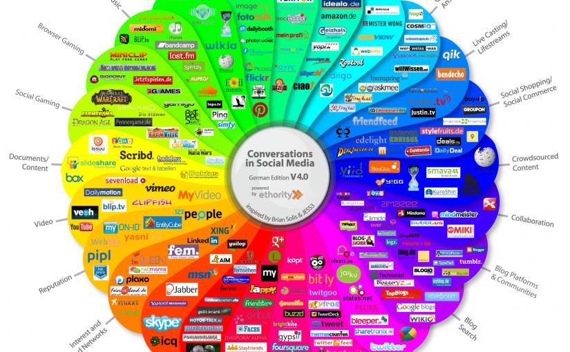Das deutsche Social Media Prisma
